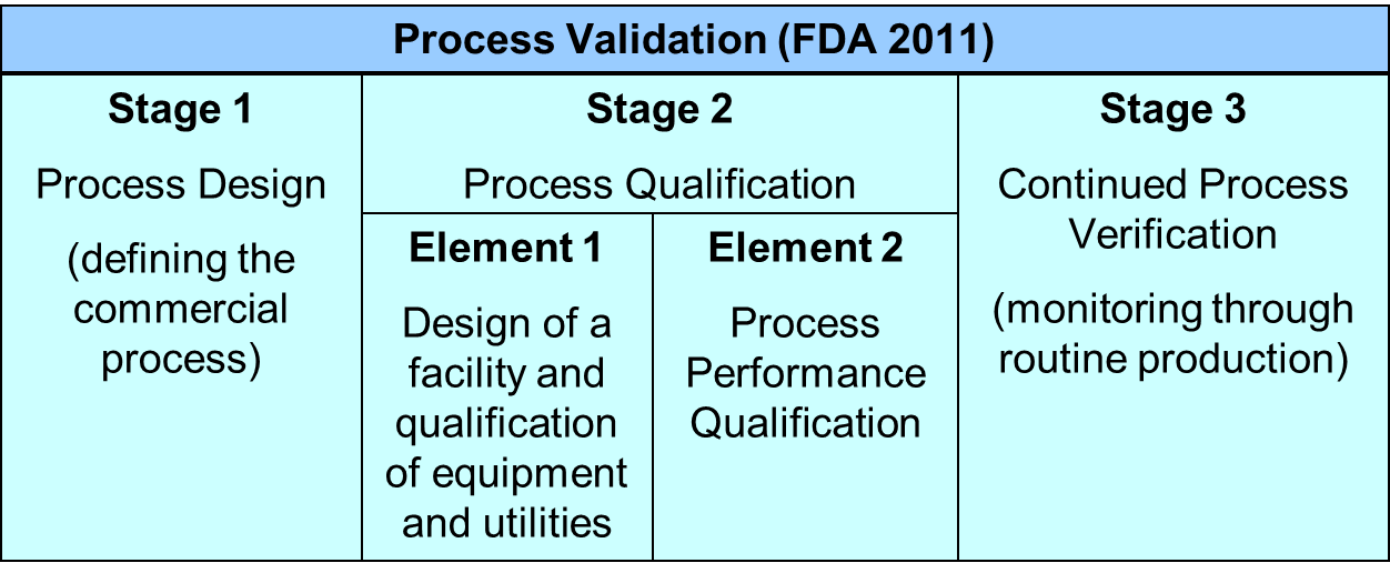 process monitoring and evaluation